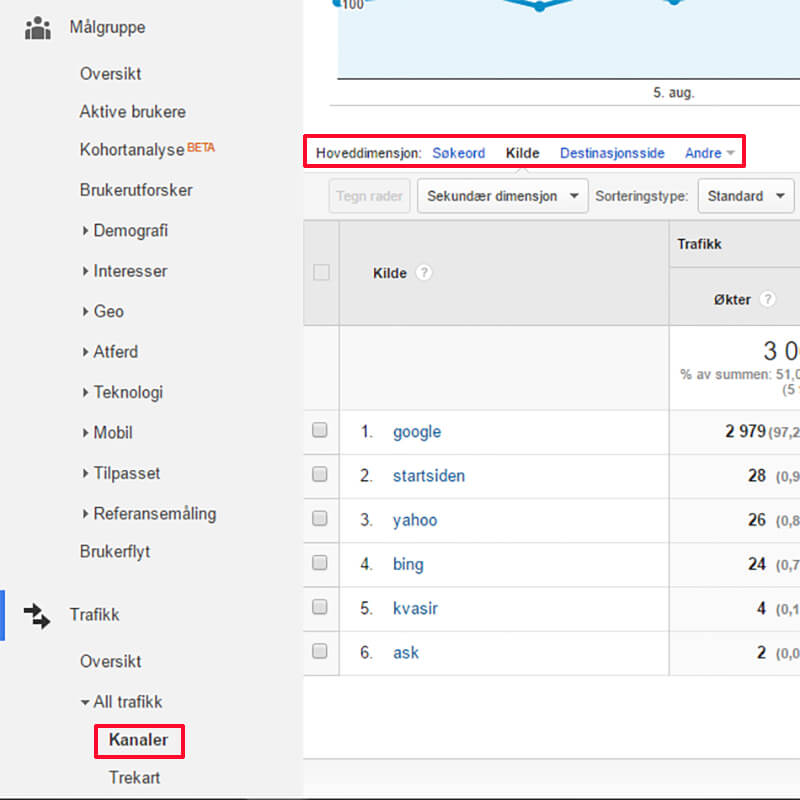 Google Analytics organic search søkemotorer
